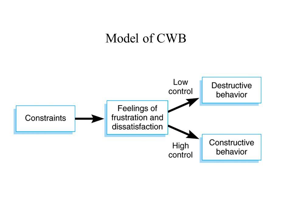Model of CWB