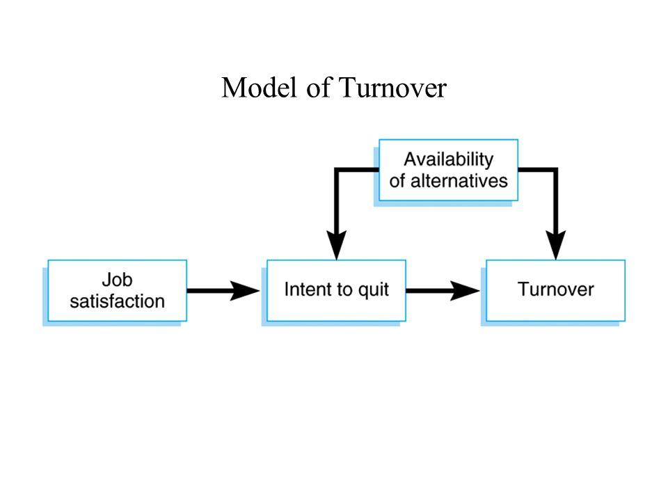 Model of Turnover