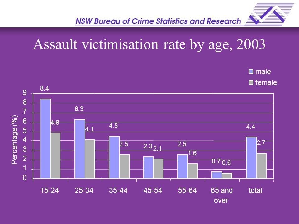Assault victimisation rate by age, 2003 over 8.4 6.3 4.5 2.3 2.5 0.7 4.8 4.1 2.5 2.1 1.6 0.6 0 1 2 3 4 5 6 7 8 9 15-2425-3435-4445-5455-6465 and 4.4 2.7 total Percentage (%) male female
