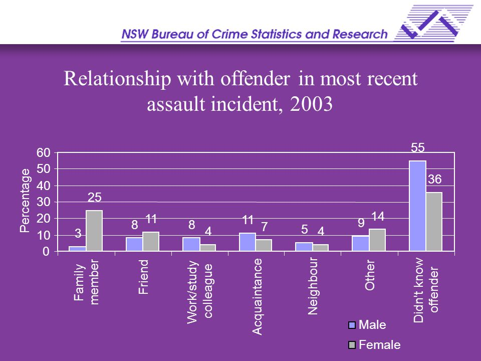 Relationship with offender in most recent assault incident, 2003 3 88 11 5 9 55 25 11 4 7 4 14 36 0 10 20 30 40 50 60 Family member Friend Work/study colleague Acquaintance Neighbour Other Didn t know offender Percentage Male Female