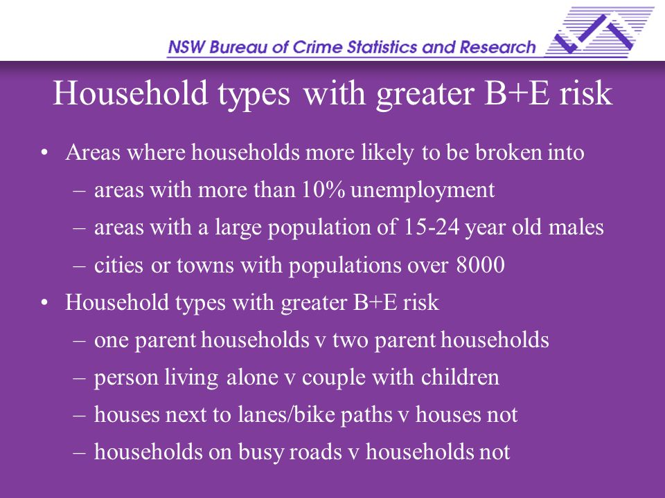 Areas where households more likely to be broken into –areas with more than 10% unemployment –areas with a large population of 15-24 year old males –cities or towns with populations over 8000 Household types with greater B+E risk –one parent households v two parent households –person living alone v couple with children –houses next to lanes/bike paths v houses not –households on busy roads v households not Household types with greater B+E risk