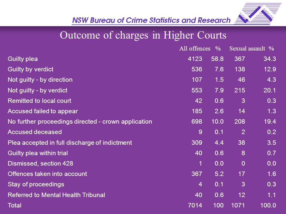 Outcome of charges in Higher Courts All offences %Sexual assault % Guilty plea412358.836734.3 Guilty by verdict5367.613812.9 Not guilty - by direction1071.5464.3 Not guilty - by verdict5537.921520.1 Remitted to local court420.630.3 Accused failed to appear1852.6141.3 No further proceedings directed - crown application69810.020819.4 Accused deceased90.120.2 Plea accepted in full discharge of indictment3094.4383.5 Guilty plea within trial400.680.7 Dismissed, section 42810.00 Offences taken into account3675.2171.6 Stay of proceedings40.130.3 Referred to Mental Health Tribunal400.6121.1 Total70141001071100.0