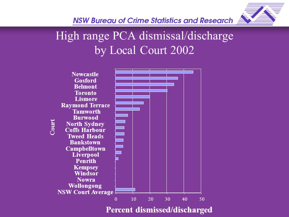 High range PCA dismissal/discharge by Local Court 2002 01020304050 NSW Court Average Wollongong Nowra Windsor Kempsey Penrith Liverpool Campbelltown Bankstown Tweed Heads Coffs Harbour North Sydney Burwood Tamworth Raymond Terrace Lismore Toronto Belmont Gosford Newcastle Court Percent dismissed/discharged