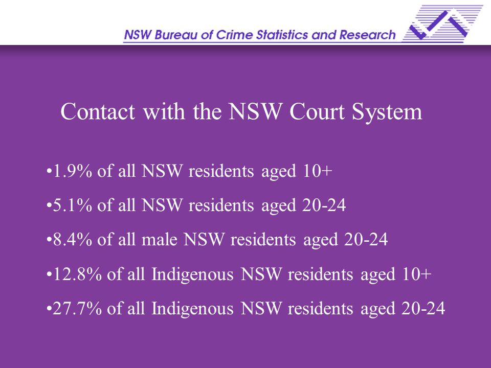 Contact with the NSW Court System 1.9% of all NSW residents aged 10+ 5.1% of all NSW residents aged 20-24 8.4% of all male NSW residents aged 20-24 12.8% of all Indigenous NSW residents aged 10+ 27.7% of all Indigenous NSW residents aged 20-24