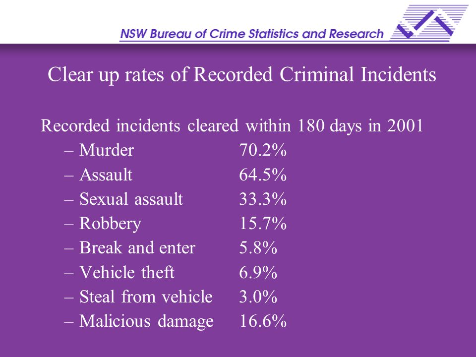 Clear up rates of Recorded Criminal Incidents Recorded incidents cleared within 180 days in 2001 –Murder 70.2% –Assault64.5% –Sexual assault33.3% –Robbery15.7% –Break and enter5.8% –Vehicle theft6.9% –Steal from vehicle3.0% –Malicious damage16.6%