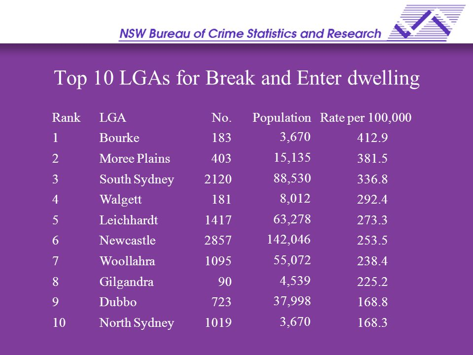 Top 10 LGAs for Break and Enter dwelling RankLGANo.PopulationRate per 100,000 1Bourke1833,670412.9 2Moree Plains40315,135381.5 3South Sydney212088,530336.8 4Walgett1818,012292.4 5Leichhardt141763,278273.3 6Newcastle2857142,046253.5 7Woollahra109555,072238.4 8Gilgandra904,539225.2 9Dubbo72337,998168.8 10North Sydney10193,670168.3