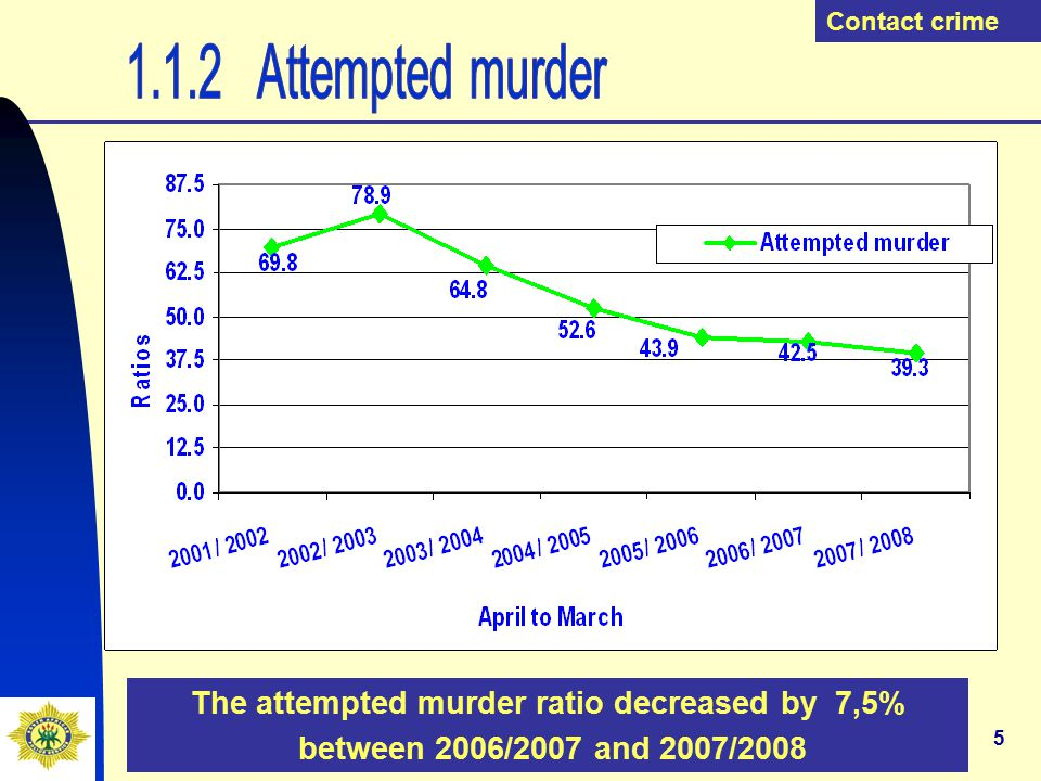 6 The rape ratio decreased by 8,8% between 2006 and 2007 Contact crime