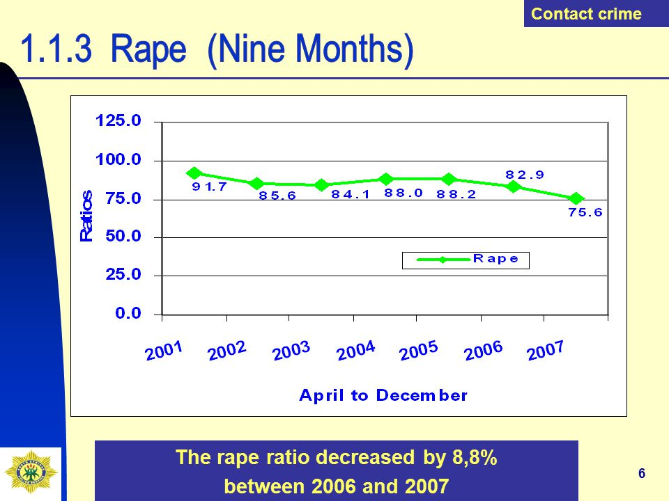 27 Other serious crime The commercial crime ratio increased by 4,8% between 2006/2007 and 2007/2008