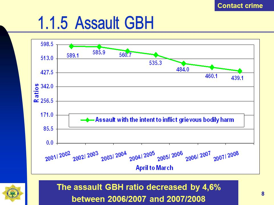 9 The common assault ratio decreased by 6,6% between 2006/2007 and 2007/2008 Contact crime