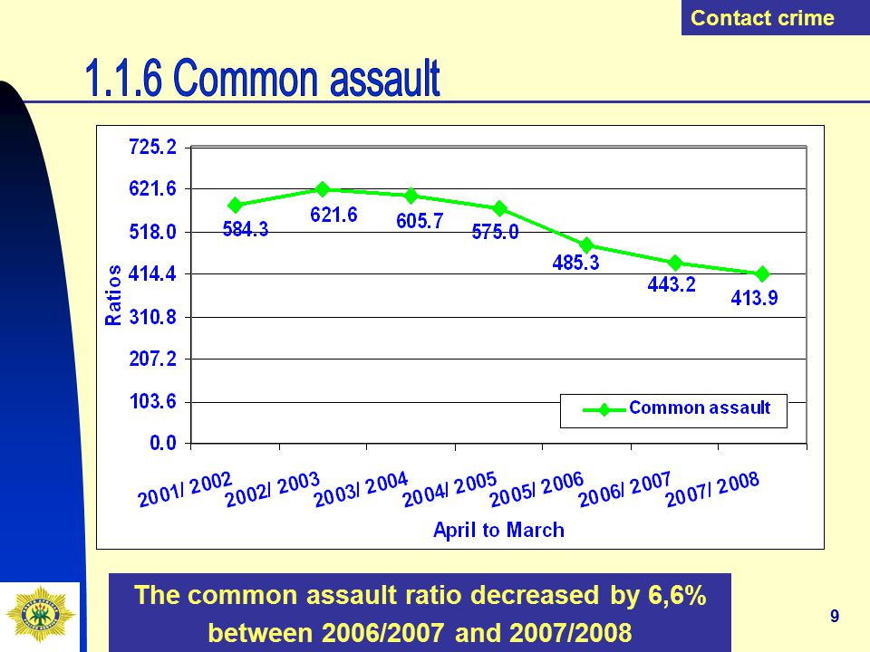 20 The stock-theft ratio decreased by 1,2% between 2006/2007 and 2007/2008 Property-related crime