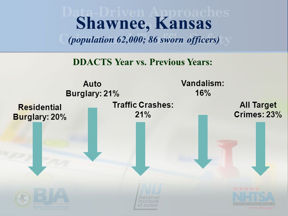 Shawnee, Kansas (population 62,000; 86 sworn officers) All Target Crimes: 23% Vandalism: 16% Auto Burglary: 21% Residential Burglary: 20% Traffic Crashes: 21% DDACTS Year vs.