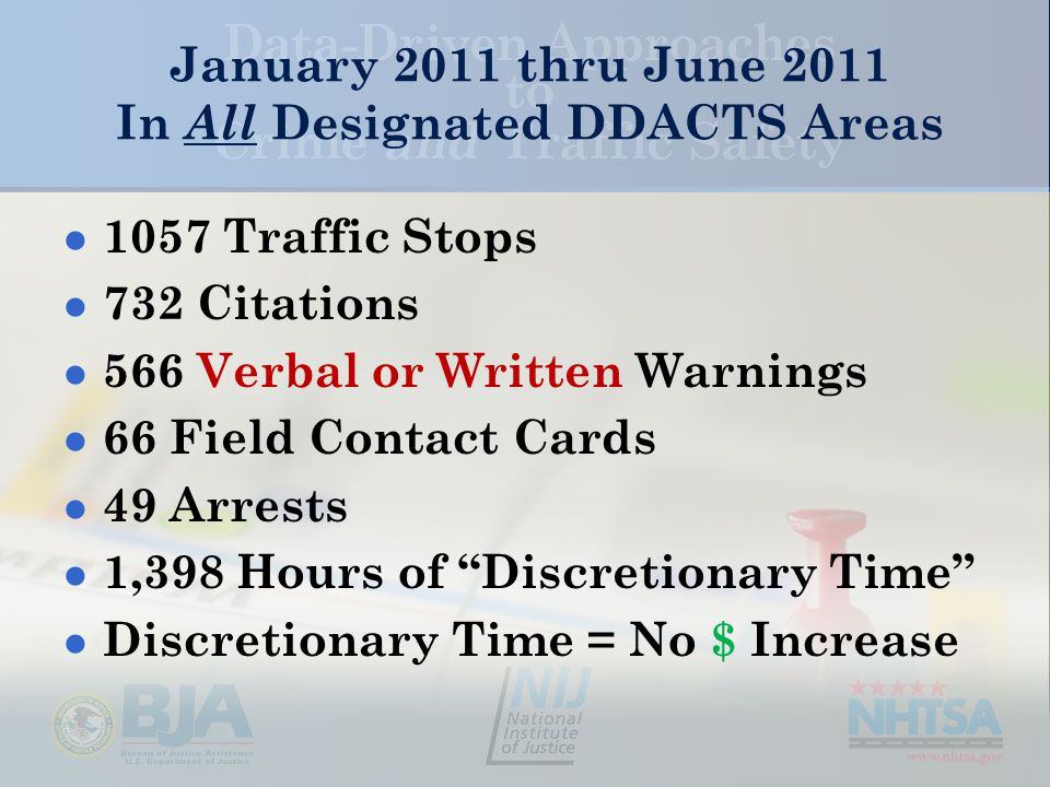 January 2011 thru June 2011 In All Designated DDACTS Areas 1057 Traffic Stops 732 Citations 566 Verbal or Written Warnings 66 Field Contact Cards 49 Arrests 1,398 Hours of Discretionary Time Discretionary Time = No $ Increase