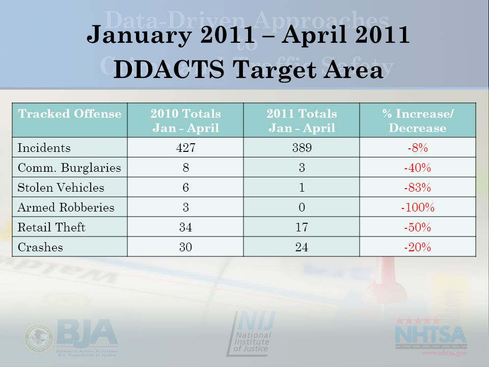 January 2011 – April 2011 DDACTS Target Area Tracked Offense2010 Totals Jan - April 2011 Totals Jan - April % Increase/ Decrease Incidents427389-8% Comm.