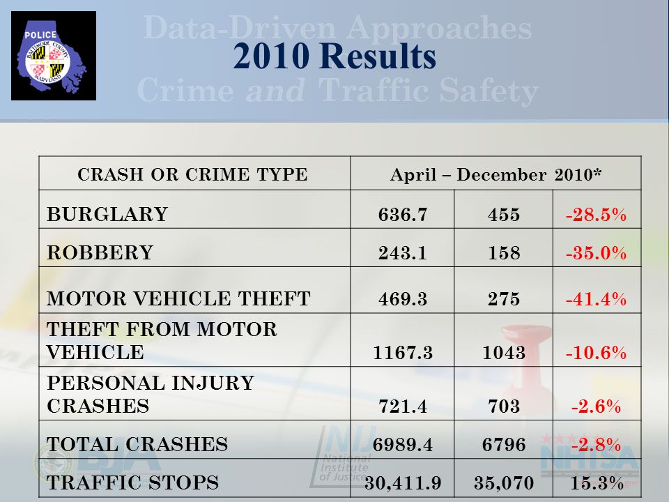 2010 Results CRASH OR CRIME TYPE April – December 2010* BURGLARY636.7455-28.5% ROBBERY243.1158-35.0% MOTOR VEHICLE THEFT469.3275-41.4% THEFT FROM MOTOR VEHICLE1167.31043-10.6% PERSONAL INJURY CRASHES721.4703-2.6% TOTAL CRASHES6989.46796-2.8% TRAFFIC STOPS30,411.935,07015.3%