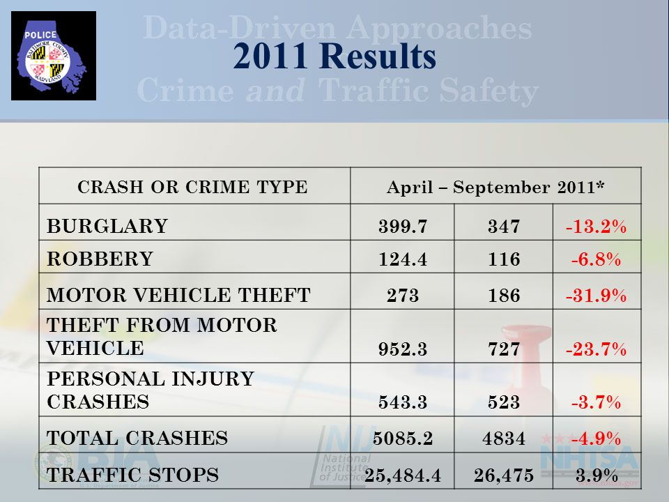 2011 Results CRASH OR CRIME TYPE April – September 2011* BURGLARY399.7347-13.2% ROBBERY124.4116-6.8% MOTOR VEHICLE THEFT273186-31.9% THEFT FROM MOTOR VEHICLE952.3727-23.7% PERSONAL INJURY CRASHES543.3523-3.7% TOTAL CRASHES5085.24834-4.9% TRAFFIC STOPS25,484.426,4753.9%