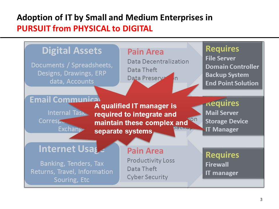 Adoption of IT by Small and Medium Enterprises in PURSUIT from PHYSICAL to DIGITAL 3 Digital Assets Documents / Spreadsheets, Designs, Drawings, ERP d