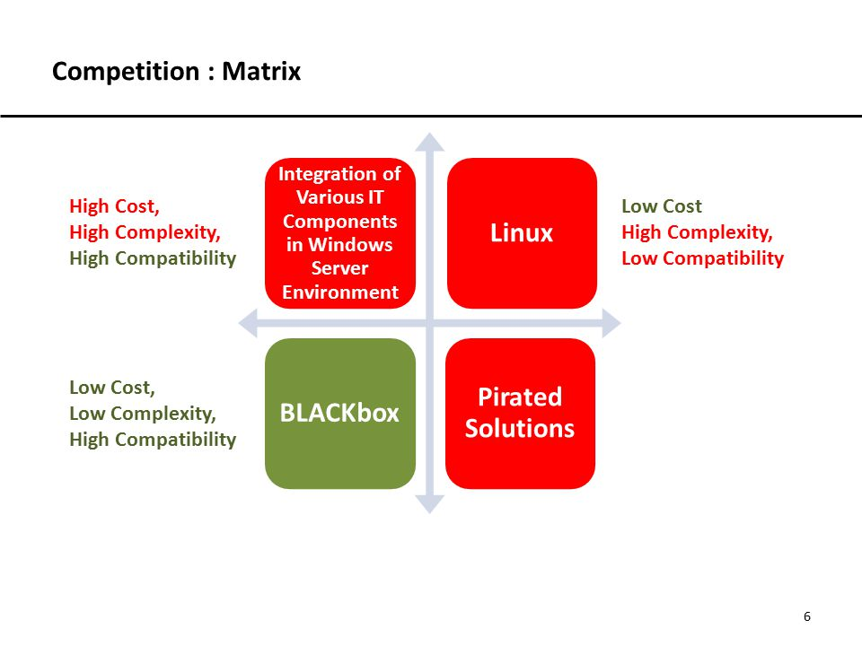 Competition : Matrix 6 Integration of Various IT Components in Windows Server Environment LinuxBLACKbox Pirated Solutions High Cost, High Complexity,