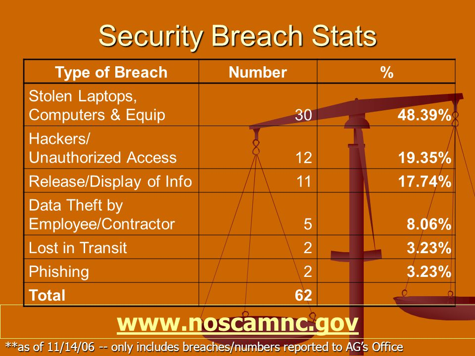 Security Breach Stats www.noscamnc.gov **as of 11/14/06 -- only includes breaches/numbers reported to AG's Office Type of BreachNumber% Stolen Laptops, Computers & Equip3048.39% Hackers/ Unauthorized Access1219.35% Release/Display of Info1117.74% Data Theft by Employee/Contractor58.06% Lost in Transit23.23% Phishing23.23% Total62