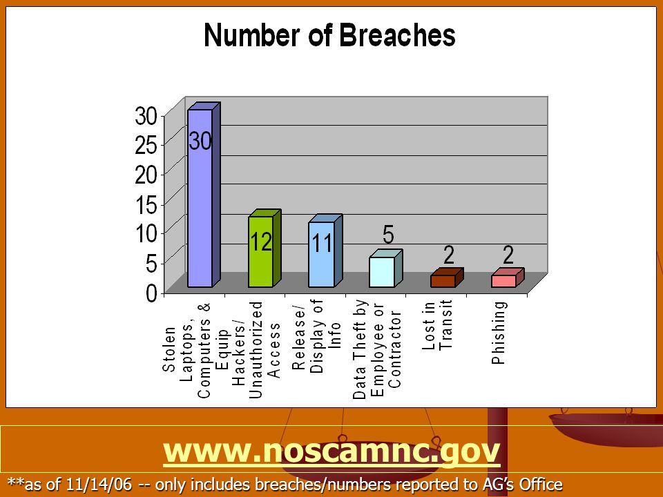 www.noscamnc.gov **as of 11/14/06 -- only includes breaches/numbers reported to AG's Office