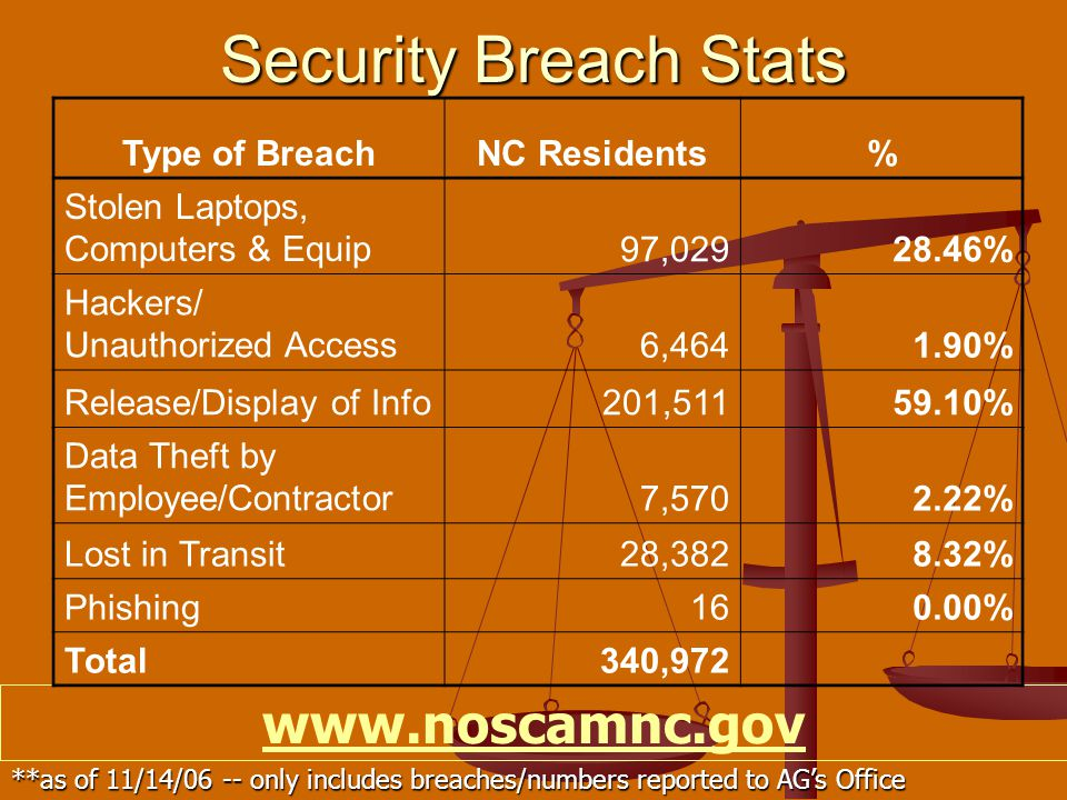 Security Breach Stats www.noscamnc.gov **as of 11/14/06 -- only includes breaches/numbers reported to AG's Office Type of BreachNC Residents% Stolen Laptops, Computers & Equip97,02928.46% Hackers/ Unauthorized Access6,4641.90% Release/Display of Info201,51159.10% Data Theft by Employee/Contractor7,5702.22% Lost in Transit28,3828.32% Phishing160.00% Total340,972