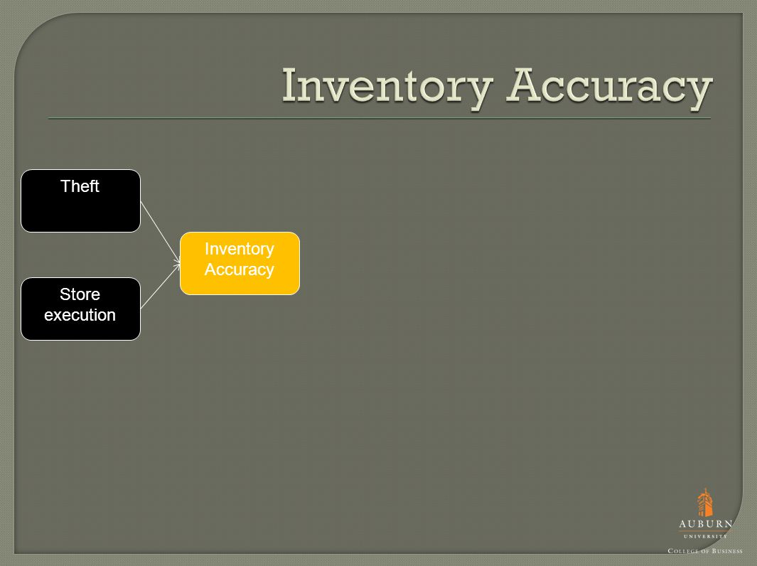Inventory Accuracy Store execution Theft