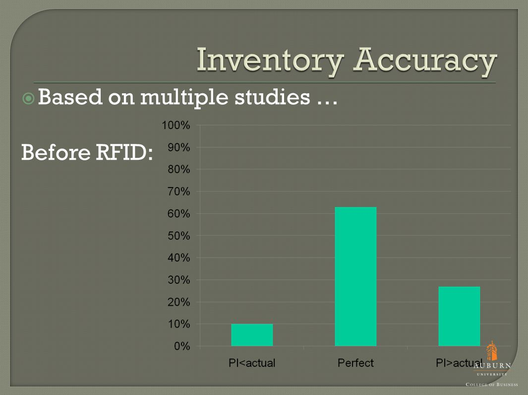 Based on multiple studies … Before RFID: