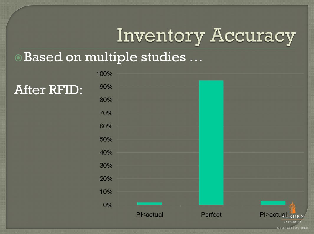  Based on multiple studies … After RFID: