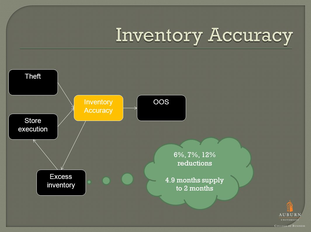 Inventory Accuracy Store execution Theft OOS Excess inventory 6%, 7%, 12% reductions 4.9 months supply to 2 months