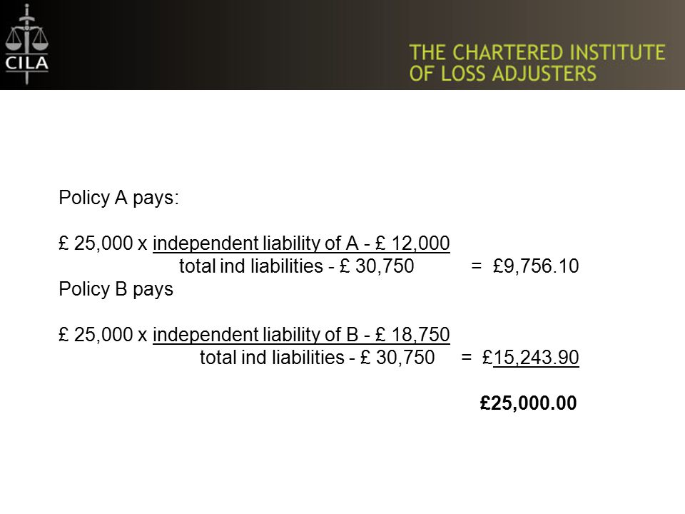 Policy A pays: £ 25,000 x independent liability of A - £ 12,000 total ind liabilities - £ 30,750 = £9,756.10 Policy B pays £ 25,000 x independent liability of B - £ 18,750 total ind liabilities - £ 30,750 = £15,243.90 £25,000.00