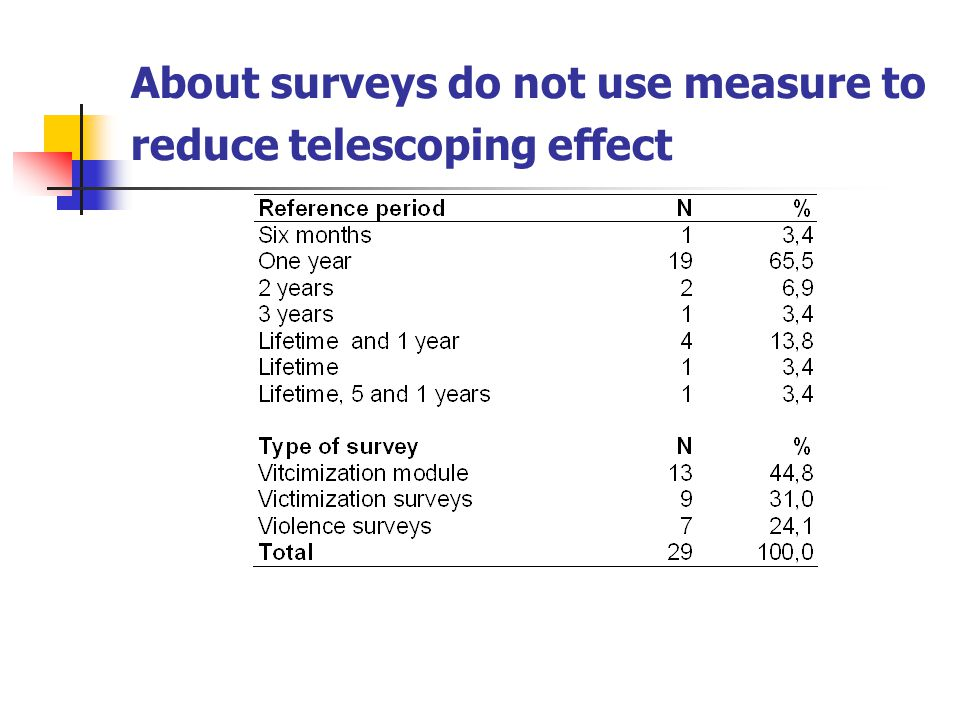 About surveys do not use measure to reduce telescoping effect