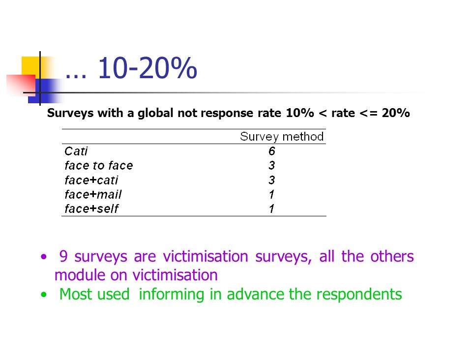 … 10-20% Surveys with a global not response rate 10% < rate <= 20% 9 surveys are victimisation surveys, all the others module on victimisation Most us