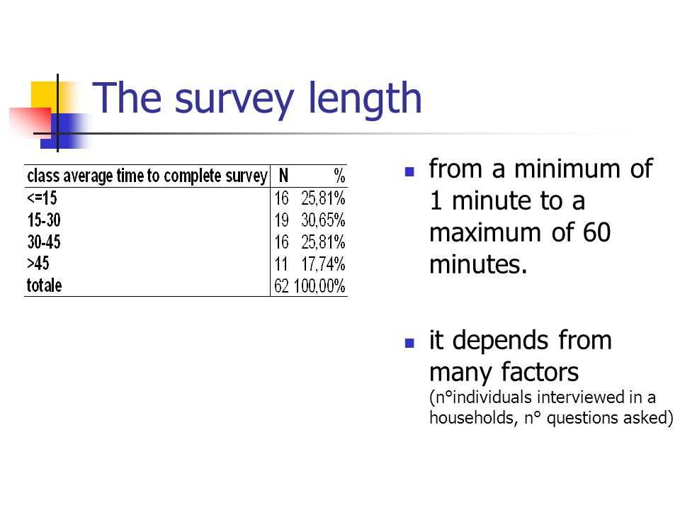 The survey length from a minimum of 1 minute to a maximum of 60 minutes. it depends from many factors (n°individuals interviewed in a households, n° q