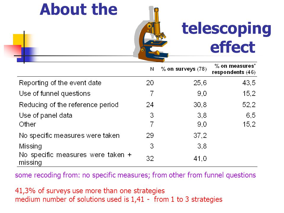About the telescoping effect some recoding from: no specific measures; from other from funnel questions 41,3% of surveys use more than one strategies medium number of solutions used is 1,41 - from 1 to 3 strategies