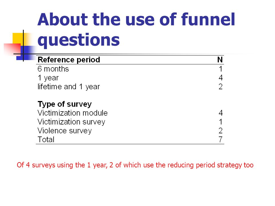 About the use of funnel questions Of 4 surveys using the 1 year, 2 of which use the reducing period strategy too