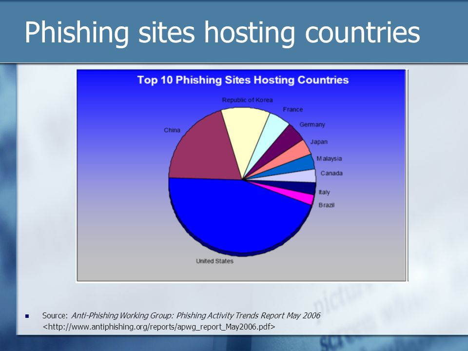Phishing sites hosting countries Source: Anti-Phishing Working Group: Phishing Activity Trends Report May 2006
