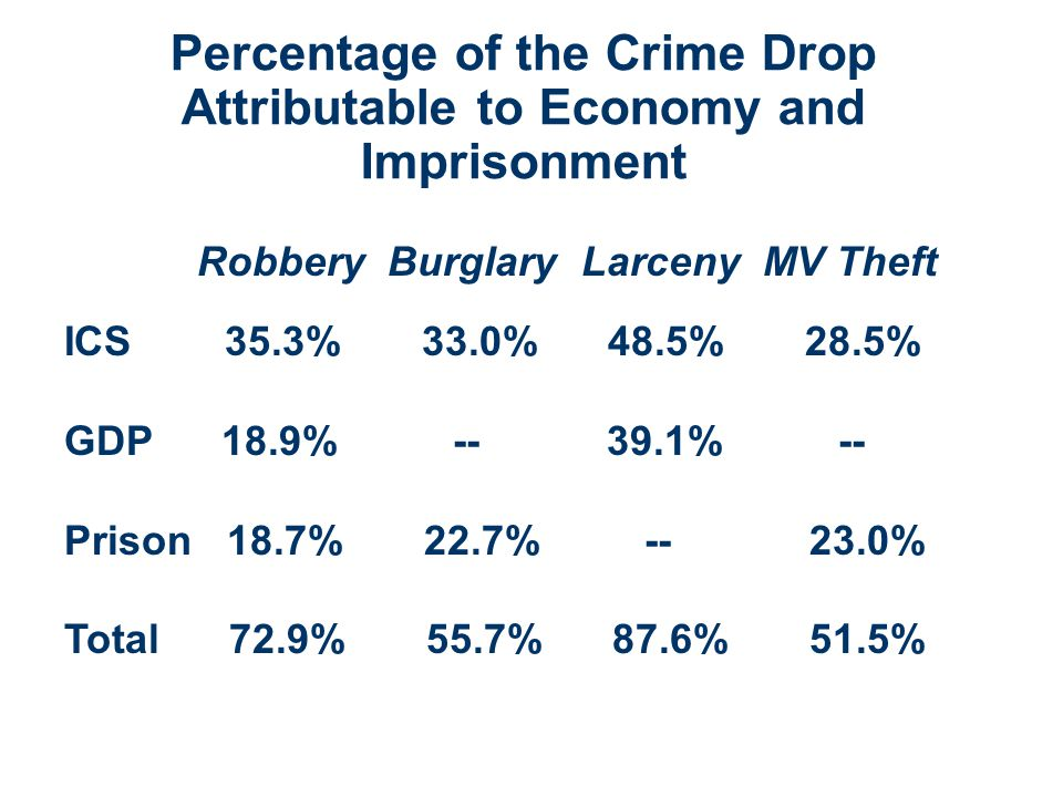 Percentage of the Crime Drop Attributable to Economy and Imprisonment Robbery Burglary Larceny MV Theft ICS 35.3% 33.0% 48.5% 28.5% GDP 18.9% -- 39.1% -- Prison 18.7% 22.7% -- 23.0% Total 72.9% 55.7% 87.6% 51.5%