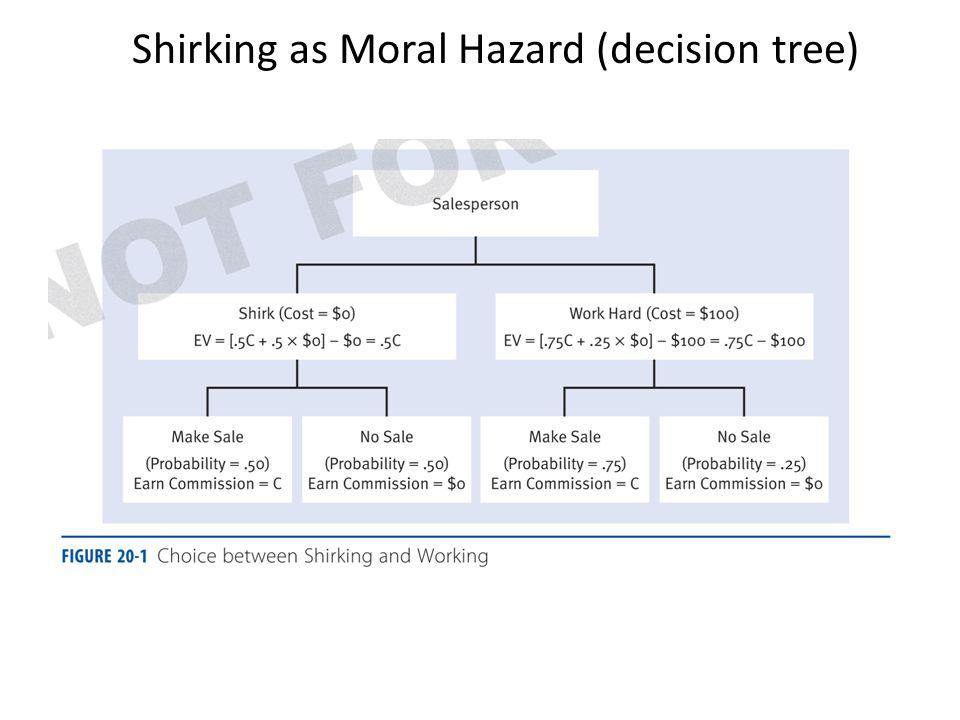 Shirking as Moral Hazard (decision tree)