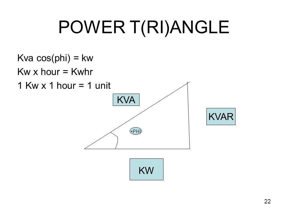 22 POWER T(RI)ANGLE Kva cos(phi) = kw Kw x hour = Kwhr 1 Kw x 1 hour = 1 unit KVA KVAR KW PHI