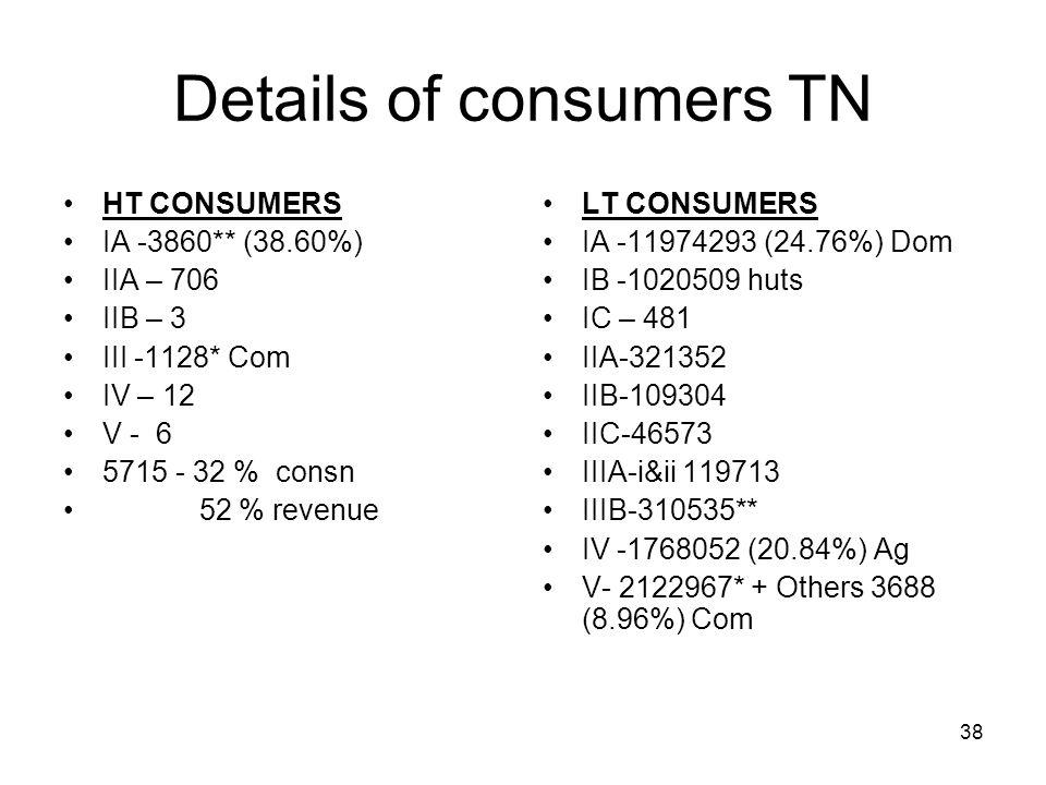 38 Details of consumers TN HT CONSUMERS IA -3860** (38.60%) IIA – 706 IIB – 3 III -1128* Com IV – 12 V - 6 5715 - 32 % consn 52 % revenue LT CONSUMERS IA -11974293 (24.76%) Dom IB -1020509 huts IC – 481 IIA-321352 IIB-109304 IIC-46573 IIIA-i&ii 119713 IIIB-310535** IV -1768052 (20.84%) Ag V- 2122967* + Others 3688 (8.96%) Com