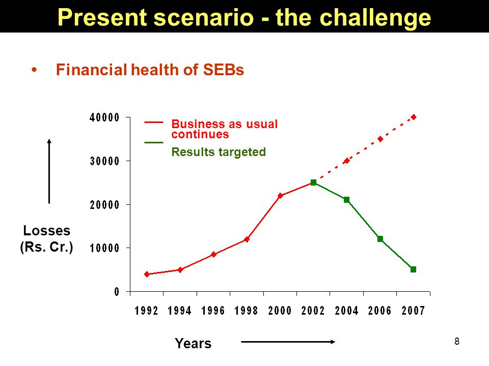 8 Present scenario - the challenge Financial health of SEBs Business as usual continues Results targeted Losses (Rs.