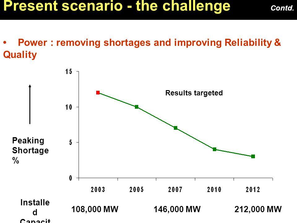 9 Present scenario - the challenge Contd. …..