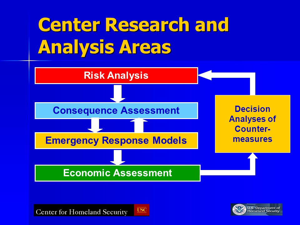 Center Research and Analysis Areas Risk Analysis Consequence Assessment Emergency Response Models Economic Assessment Decision Analyses of Counter- measures