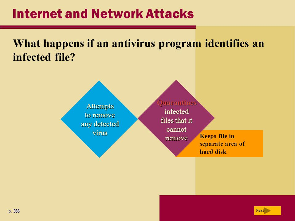 Keeps file in separate area of hard disk Internet and Network Attacks What happens if an antivirus program identifies an infected file? p. 366 Next At