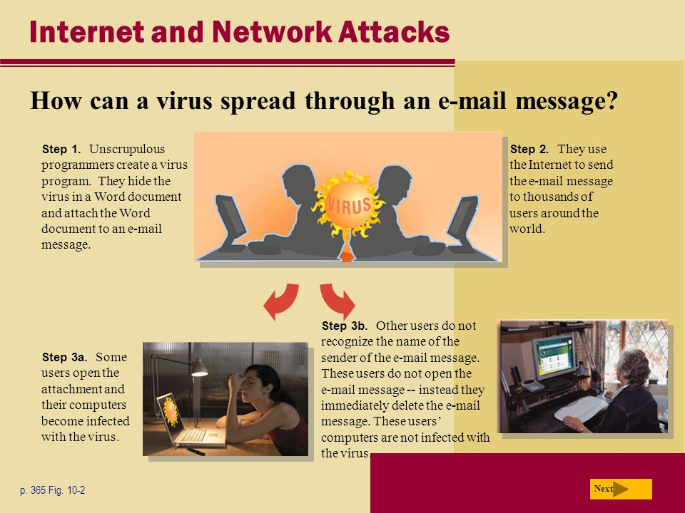 Internet and Network Attacks How can a virus spread through an e-mail message? p. 365 Fig. 10-2 Next Step 1. Unscrupulous programmers create a virus p