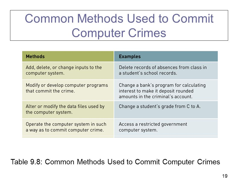 19 Table 9.8: Common Methods Used to Commit Computer Crimes Common Methods Used to Commit Computer Crimes