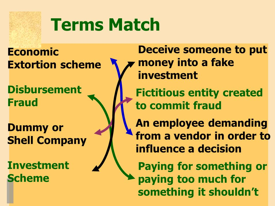 Terms Match Deceive someone to put money into a fake investment Fictitious entity created to commit fraud Paying for something or paying too much for