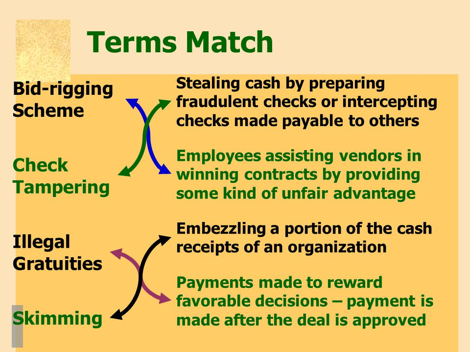 Terms Match Stealing cash by preparing fraudulent checks or intercepting checks made payable to others Employees assisting vendors in winning contracts by providing some kind of unfair advantage Payments made to reward favorable decisions – payment is made after the deal is approved Embezzling a portion of the cash receipts of an organization Bid-rigging Scheme Check Tampering Illegal Gratuities Skimming