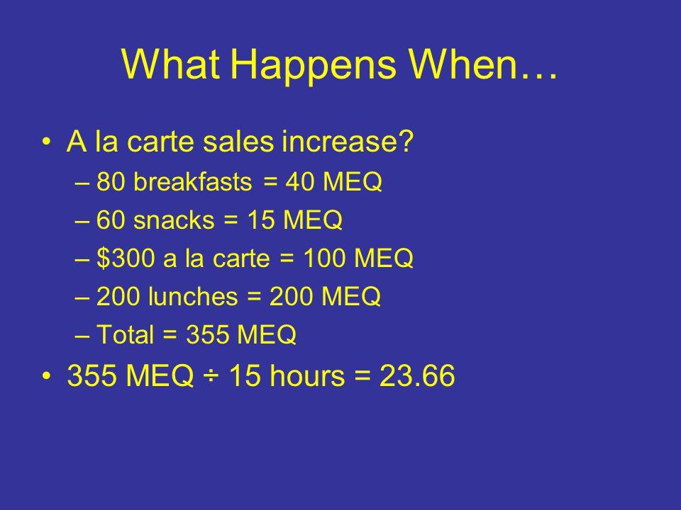 What Happens When… A la carte sales increase? –80 breakfasts = 40 MEQ –60 snacks = 15 MEQ –$300 a la carte = 100 MEQ –200 lunches = 200 MEQ –Total = 3