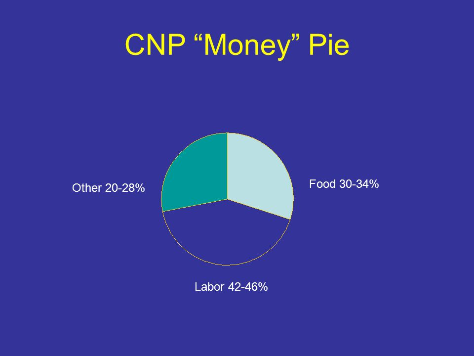 CNP Money Pie Labor 42-46% Food 30-34% Other 20-28%