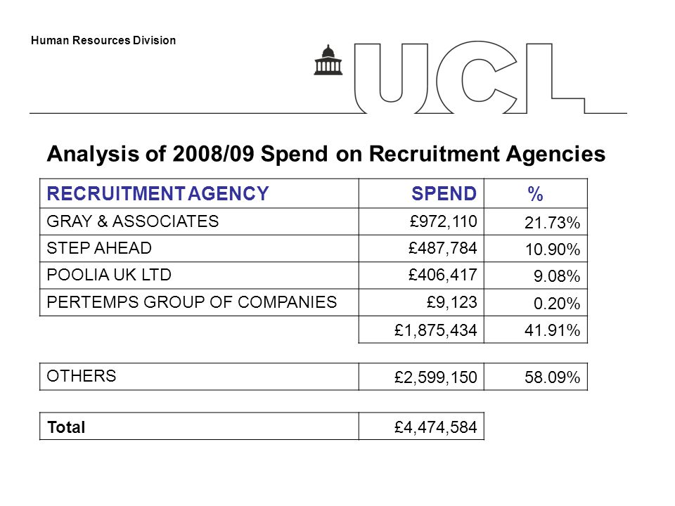 Human Resources Division RECRUITMENT AGENCYSPEND% GRAY & ASSOCIATES£972,110 21.73% STEP AHEAD£487,784 10.90% POOLIA UK LTD£406,417 9.08% PERTEMPS GROUP OF COMPANIES£9,123 0.20% £1,875,43441.91% OTHERS £2,599,15058.09% Total£4,474,584 Analysis of 2008/09 Spend on Recruitment Agencies